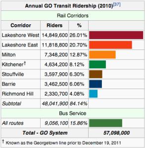 GO Train Rider Statistics (2010)