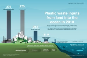 The 192 countries with a coast bordering the Atlanta, Pacific and Indian oceans, Mediterranean and Black seas produced a total of 2.5 billion metric tons of solid waste. Of that, 275 million metric tons was plastic, and an estimated 8 million metric tons of mismanaged plastic waste entered the ocean in 2010. (Lindsay Robinson/University of Georgia)