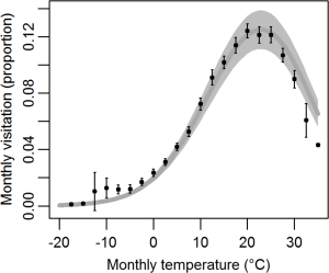 Third-order polynomial glm relationship of historical (1979–2013) monthly mean temperature and monthly park visitation (proportion of annual).
